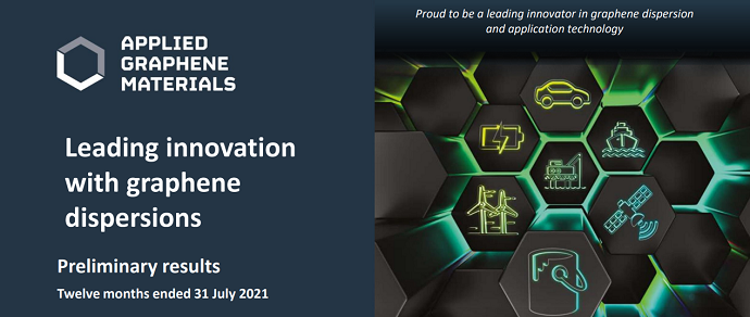 Applied Graphene Materials Full Year Presentation and Audiocast 2021